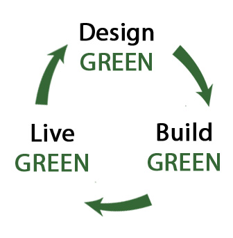 design green, build green, design green cycle