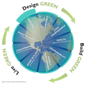 design-build-live-green