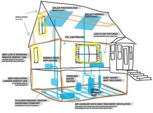 Home Energy Efficiencies